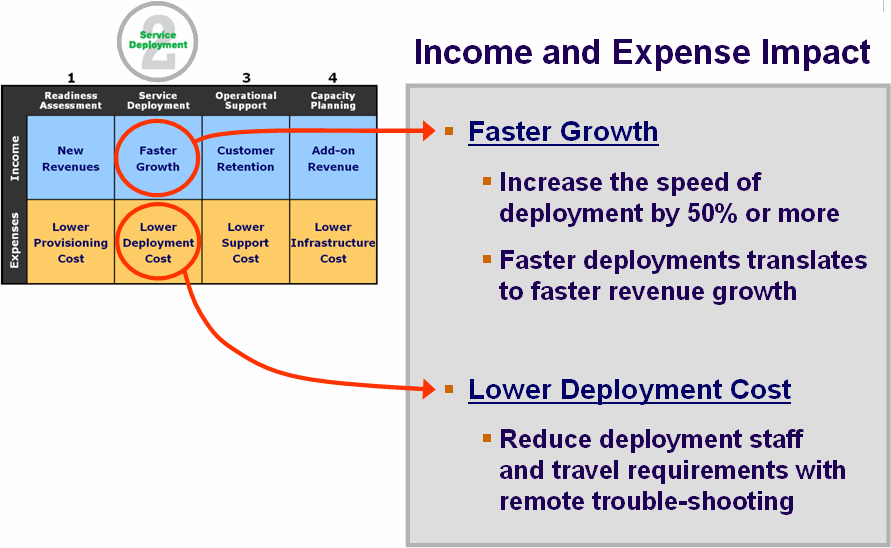 Business Value A repeatable installation formula will accelerate the pace of service deployment.