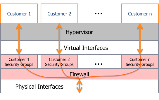The Hypervisor Amazon EC2 currently utilizes a highly customized version of the Xen hypervisor, taking advantage of paravirtualization (in the case of Linux guests).