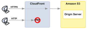 Amazon Cloudfront also provides the ability to transfer content over an encrypted connection (HTTPS) to authenticate the content delivered to your users.