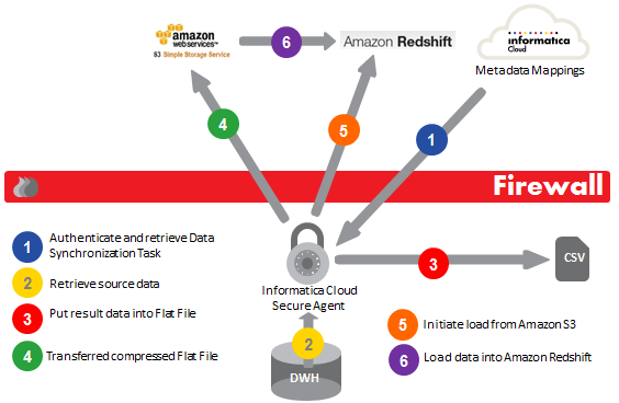 Implementing a Data Warehouse on AWS in a Hybrid Environment