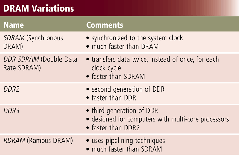 Memory Three basic types of RAM chips exist: Dynamic RAM (DRAM)
