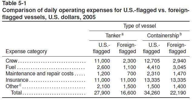 Cost Differentials: U.S. Coastwise vs. Foreign Trade Total Cost Differential 2002 Tanker 65% Containership 10% Source: USITC. The Economic Effects of Significant U.S. Import Restraints,.