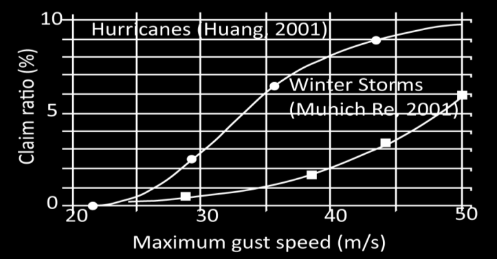 Figure 6 Example building damage state versus peak gust wind speed function (from Vickery et. al., 2006). Figure 7 Wind damage used by different organizations (from Heneka and Ruck, 2008).