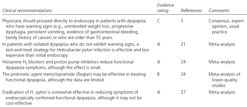 Management of Dyspepsia 5 Talley NJ, et al. Gastroenterology 2005 21 Delaney B, et al. Cochrane Database Syst Rev.