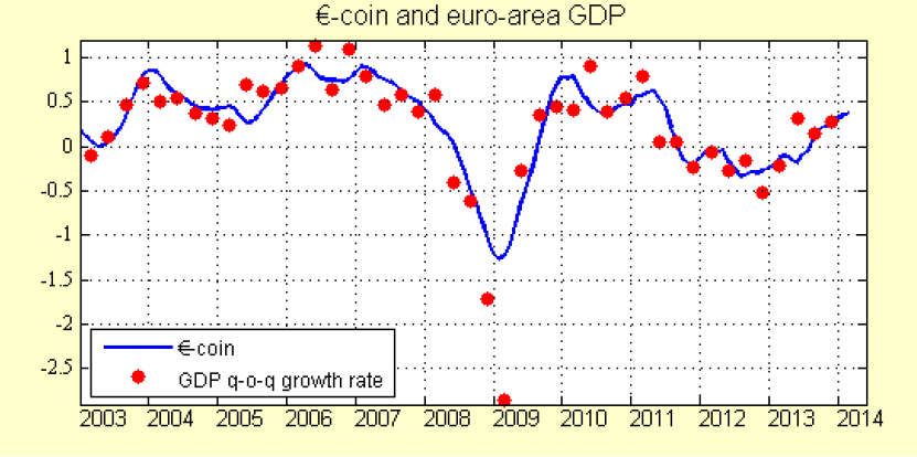 EuroCoin - Centre for