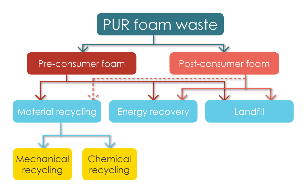Figure 11. Main waste flow for PUR foam waste. Adapted from information provided by industrial contacts.