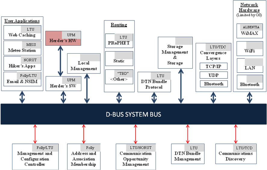 N4C 30/04/2009 Page 20 of 38 5.1 SYSTEM INTEGRATION The D-bus integration platform is an inter-process communication system which it can be used to integrate the modules of the system.