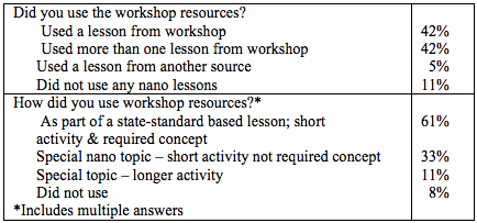 TABLE 4. Sample of pre/post workshop responses to content questions. Overall, the participants showed an increase in content knowledge.