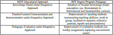 at BPT Degree Program, extracted from the mentioned ICEE workshop document, and, its classification under MOT modules (knowledge approach, communication and instrumentation, and evaluation). TABLE 5.