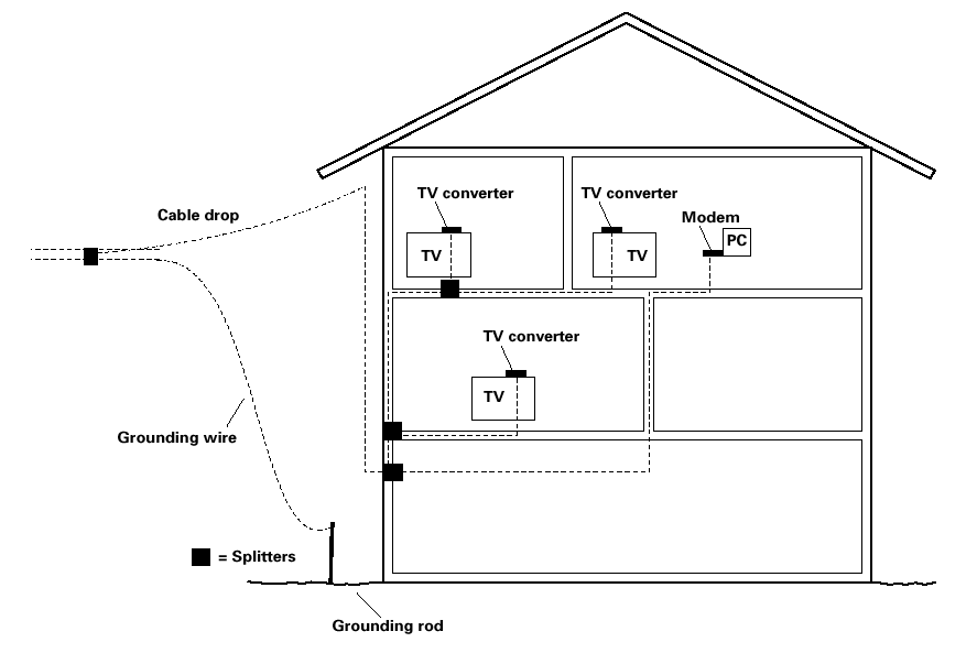 Attaching the Cable TV Wire to the Wireless Voice Gateway 1. Locate the Cable TV wire. You may find it one of three ways: a. Connected directly to a TV, a Cable TV converter box, or VCR.