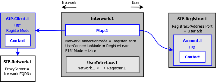 enable User / Network IP address interworking.