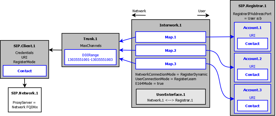 Figure 29 Final ESBC Configuration for Case-3a Case-3b) Reg-Mode SIP Trunk to one Multi-Reg SIP-PBX, Static Network Contact Description: Same as Case-3a except that the Network contact address is
