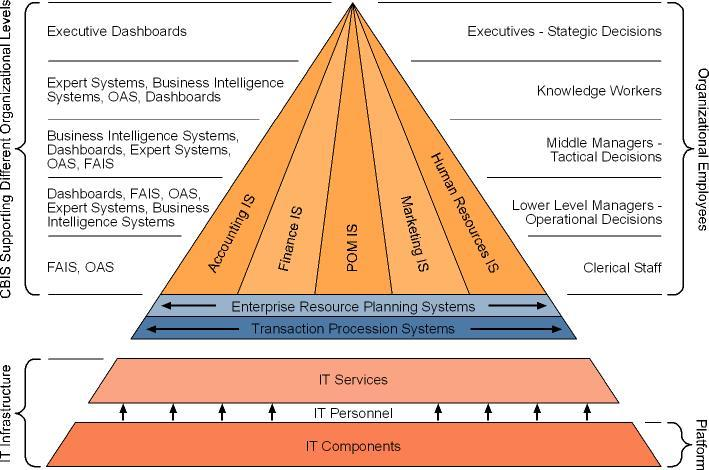 Information Systems Inside Organization Recommended Standards