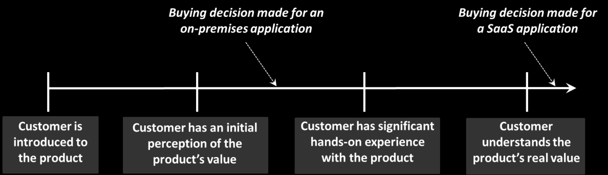 ISVs like this approach. If the product doesn t meet the customer s expectations, it s not good for an ISV s reputation, but the customer s money is still in the bank.