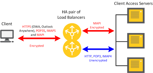 Load Balancing in Microsoft Exchange Environments Figure 2: Sample deployment of load balancers with SSL offloading in a Microsoft Exchange 2010 environment.