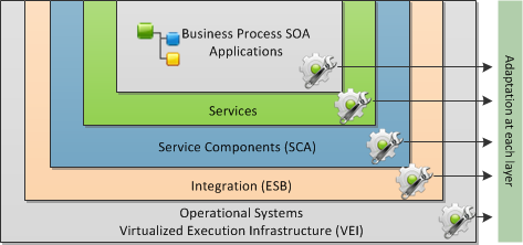 2.1. SOA Solution Stack (S3) 13 Figure 2.1. SOA Solution Stack utilization of IT infrastructures and more reliable Quality of Service (QoS) and Quality of Experience (QoE).
