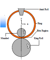 Sun et al. [10] gives the fact of guide rolls controlling the ring circularity and stability of the ring rolling process.