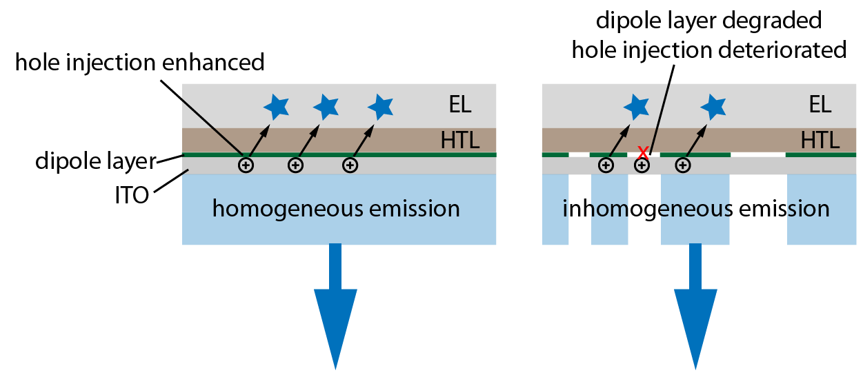 5. Study of Interface Stabilization 43 A 150 nm HTL consisting of NPB is followed by a 30 nm fluorescent blue EL and a 20 nm ETL consisting of ETM001.