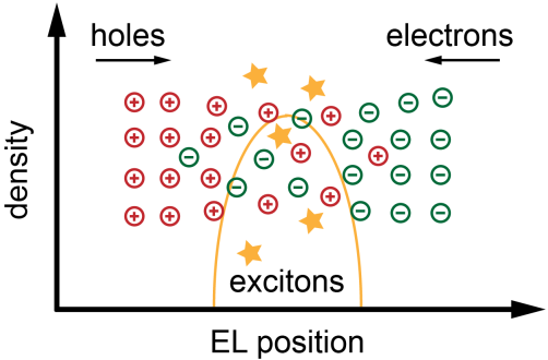 6. Cross-faded Emission Layer 66 50 nm ETM001 ETL. As explained, the material concentration versus EL position is illustrated by the host material fraction curves (NPB and TMM004) in Fig. 6.5. Fig. 6.5: Organic layer stack of a phosphorescent red OLED with only 2 nm of the 50 nm cross-faded zone doped with CGX150 emitter molecules.