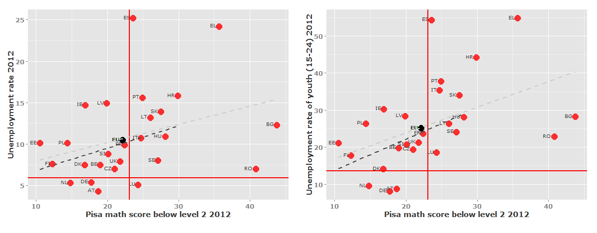 Learning and teaching technologies options Figure 27: Relationship between PISA math score in 2012 and macro-indicators in EU27 countries Source: Compiled by the authors based on (Eurostat, 2014a;