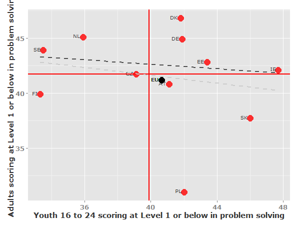 STOA - Science and Technology Options Assessment Figure 32: Relationship between percentages of adults scoring at level 1 or below in problem solving in technology rich environments by age in 2012 in