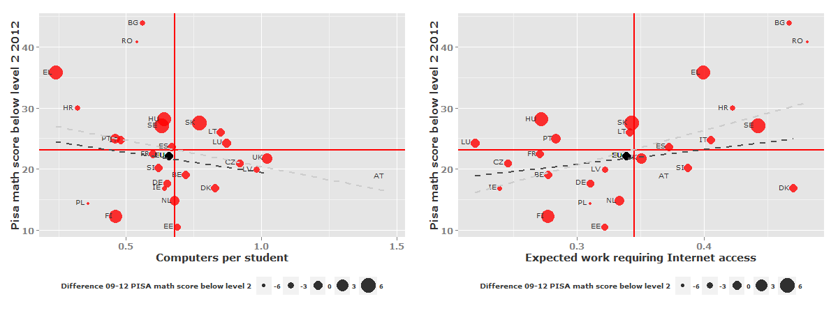 STOA - Science and Technology Options Assessment Figure 39: Relationship between technology use and percentage of students performing below level 2 in PISA math scores in EU27 compared to other