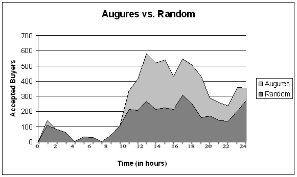 Predicting Web session revenue 70 Figure 4.6: Admitted buys by the prototype and random selection Another view of the process is presented in Figure 4.