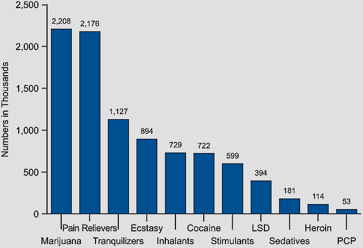 Overview of Substance and Drug Use Past-Year Initiates for Specific Illicit Drugs Among Persons Age 12 or Older, 2008 Source: Substance Abuse and Mental Health Services Administration. (2009).