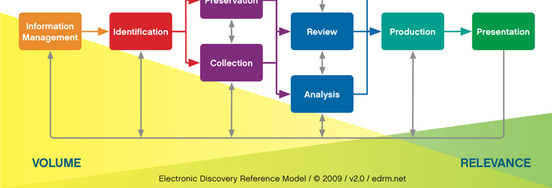 Section 2 Electronic Discovery Reference Model