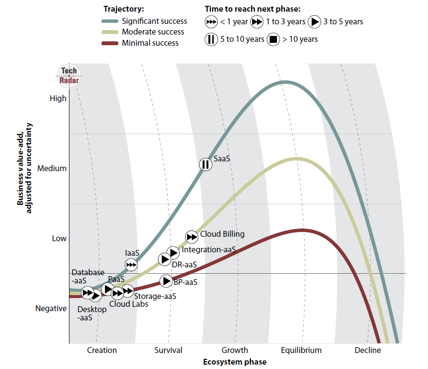 DaaS adoption. According to Forrester Desktop-asa-service market will take about 3 to 5 years to reach the next phase.