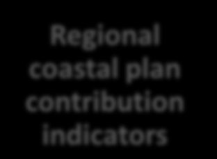 Governance scheme for Apulia Regional Coastal Plan Sustainability objectives Objectives Regional Coastal Plan Municipal Coastal Plan Municipal Urban Plan Guidelines for low coastal areas Informal