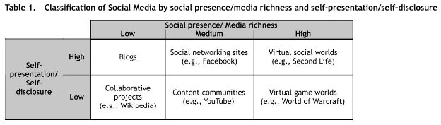De Choudhury et al. (2009) considered social networks as rich media that encourage creation and consumption of media. Besides that, these media promote communication about the created items.