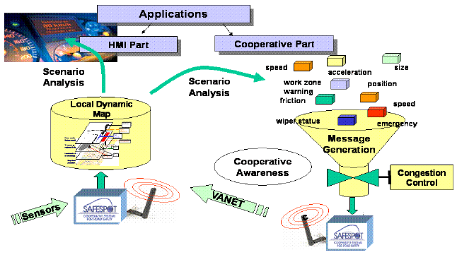 Figure 8: VANET architecture (LDM and Message Generation) [8] System Components There are several SAFESPOT components including