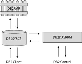 DB2 Processes Before we examine how DB2 can be attacked and how it should be defended, let's look at some of the terminology used when talking about DB2. A computer running DB2 is known as a host.
