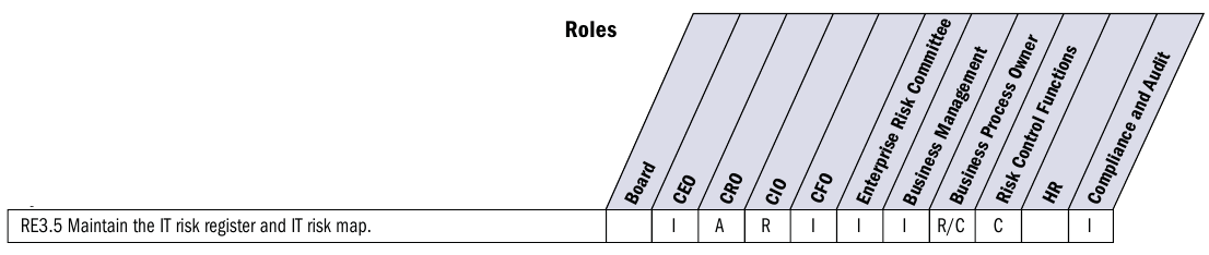 3. IT Risk register 20 Figure 3.1: IT risk register RACI chart Source: [20, pg. 76]; modified by the author.