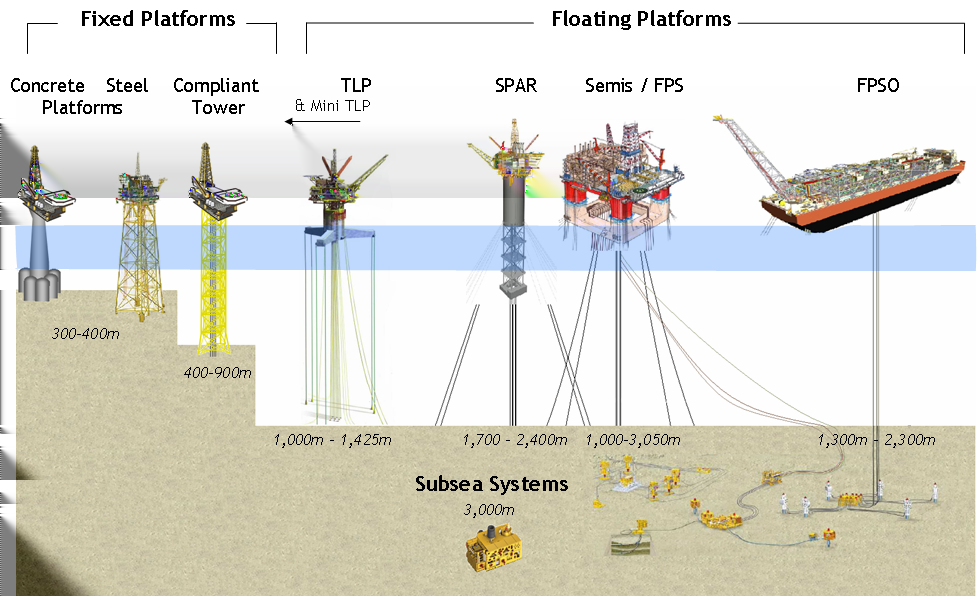 9.2 Offshore production solutions Two main offshore production solutions are currently in use by oil and gas companies: fixed systems and floating systems.