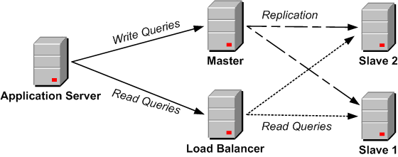 long a given slave server is taking to service requests, whether a particular network path is congested, or how the query load is changing over time.