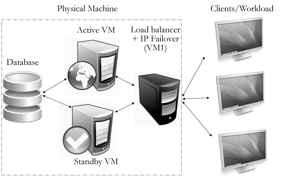 Figure 1. VM-Rejuv framework Figure 2. VM-Rejuv deployment 2 A load-balancer the VM-Rejuv prototype uses Linux Virtual Server (LVS) as its load-balancer [38].