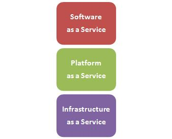 2.3. CLOUD COMPUTING 13 Cloud computing is composed of three layers: Software as a Service (SaaS), Plataform as a Service (PaaS) and Infrastructure as a Service (IaaS) (Figure 2.3) [Keith, 2009].