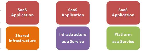2.3. CLOUD COMPUTING 15 The SaaS provider, in addition to being responsible for the provision of applications to end users, is also responsible for providing computing power, storage, and networking