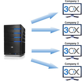 What is 3CX Phone System Cloud Server? Cloud based PBX demand is growing.