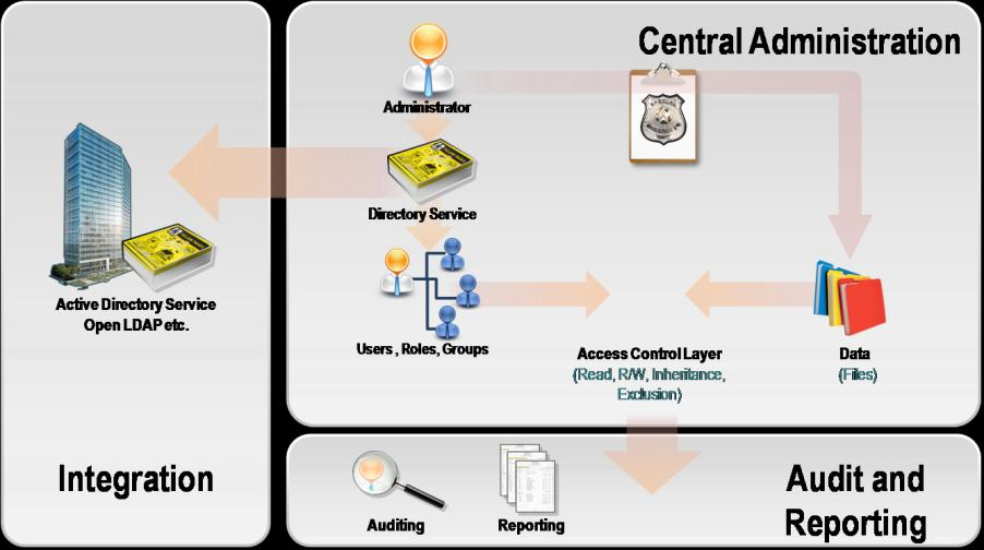 Administration Central Administration Egnyte Central Administration provides administrators with a powerful toolset to manage and monitor their Egnyte account.