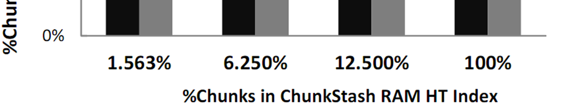 Indexing Chunk Samples in ChunkStash: