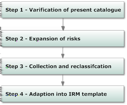 3 Risk Assessment for Cloud Migration 3.1.2 Process of Risk Identification To create the new catalogue of risk identification involves 4 steps, which is illustrated in Figure 3.1: 1.