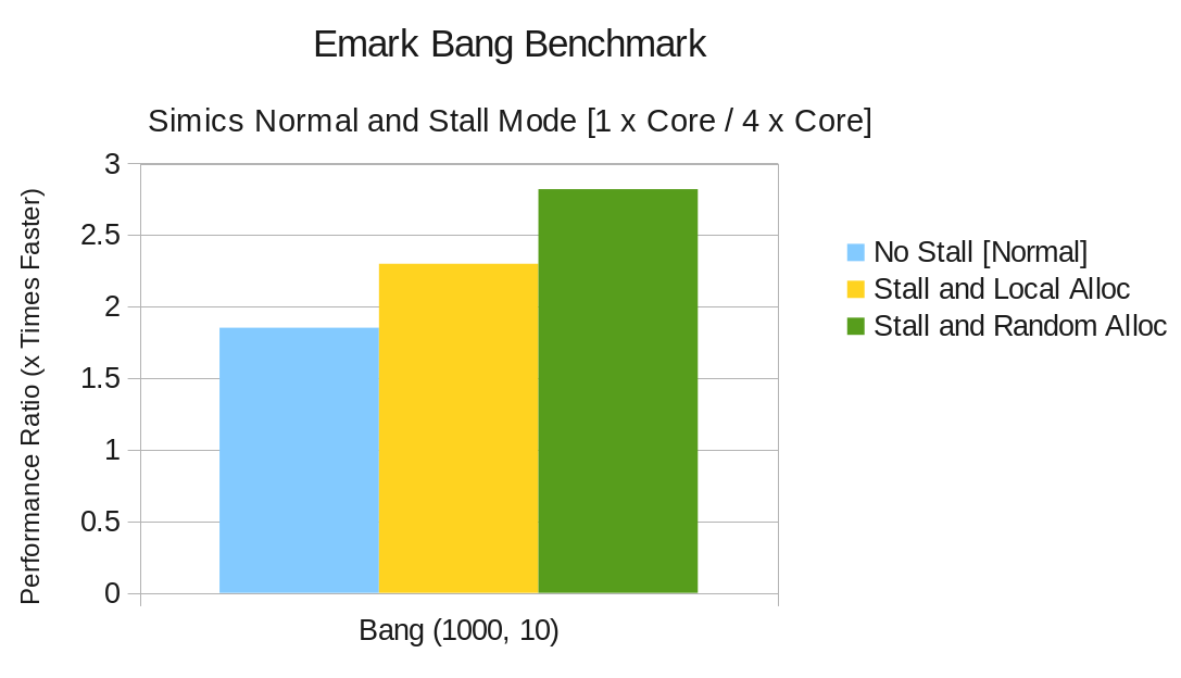 Figure 5.9: All to one message passing on four cores. Figure 5.10: Comparison of one core and four cores (Bang).