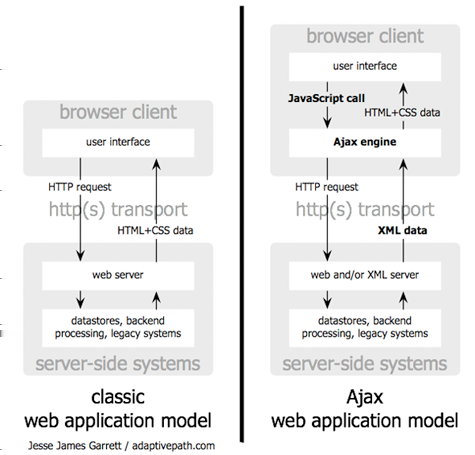 CHAPTER 3. WEB 2.0 AND AJAX 19 Figure 3.1: The traditional model for web applications (left) compared to the Ajax model (right). Figure 3.1 shows the Ajax engine which is introduced in the Ajax model to eliminates the start-stop-start-stop nature of interaction on the Web.