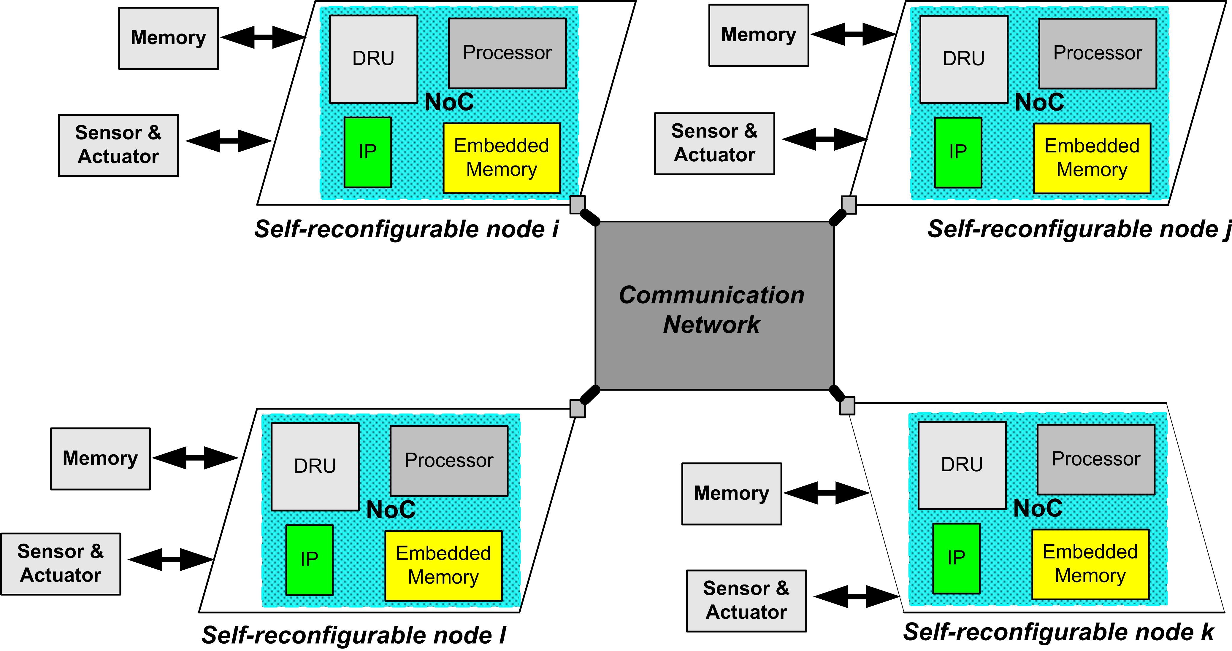 Chapter 3 Proposed Concept Figure 3.7: Architecture of the networked Self-reconfigurable nodes.
