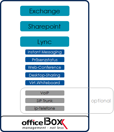 Office Box services in the Cloud for Universal Communications. UM-Labs platform provides access and security via the Lync Edge server and Front End Server.