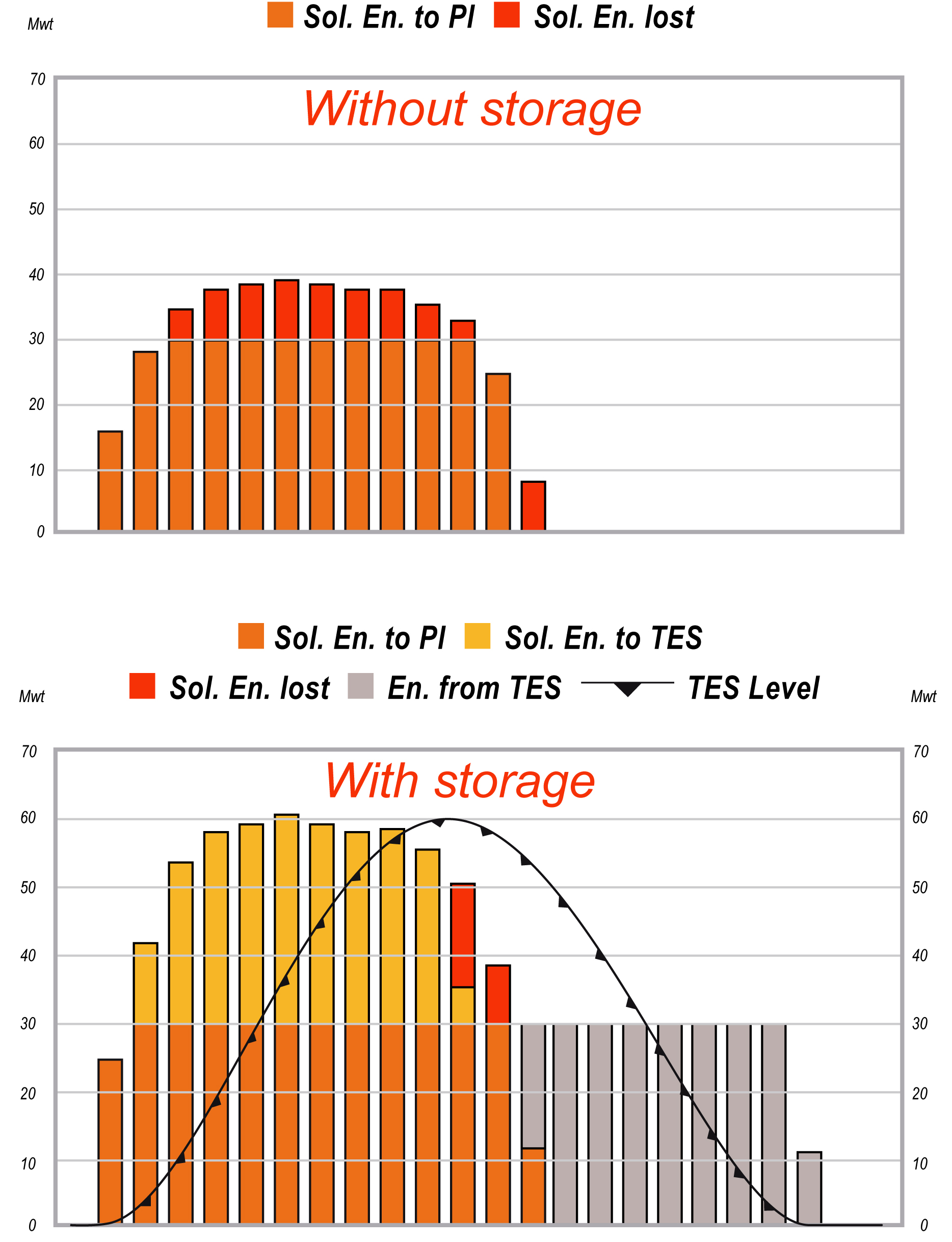 Thermal storage concept Any mature power technology must supply energy on demand This is crucial in off-grid applications Correct grid management requires constant energy availability The increase of