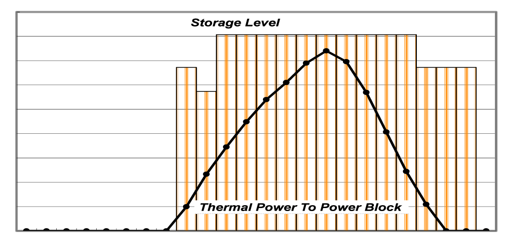Bestor exclusive simulation tool Features: Solar field area, Storage capacity and Rated Power sizes optimization Optimal storage and power delivery management Evaluation of any kind of economic